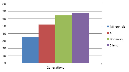 Figure 2: Voting Percentage by Generation