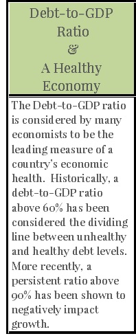 90% debt-to-gdp