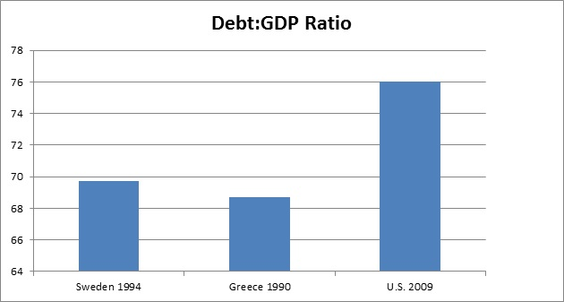 three-countries-debt-to-gdp